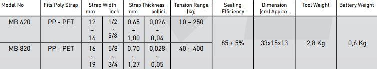 Baterijski spenjalec Messersi MB820 16-19 mm za PP in PET trak tehnična tabela s podatki